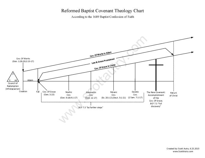 1689 Reformed Baptist Covenant Theology Chart
